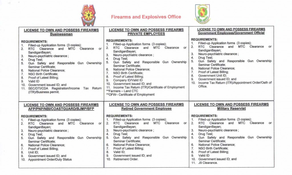 License to Own and Possess Requirements