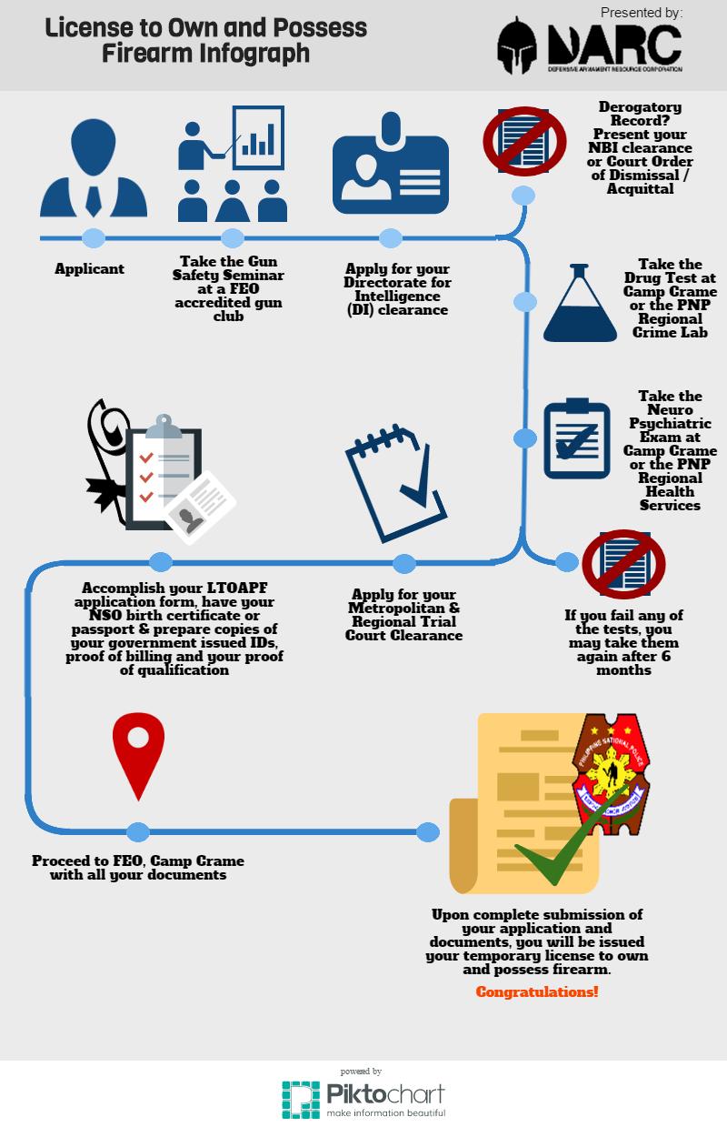LTOPAF Infograph